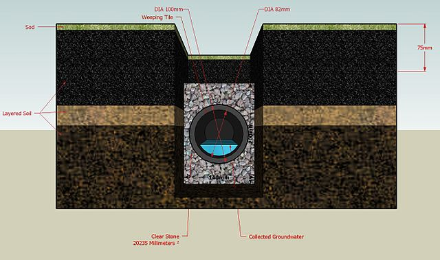 640px-French_drain_diagram