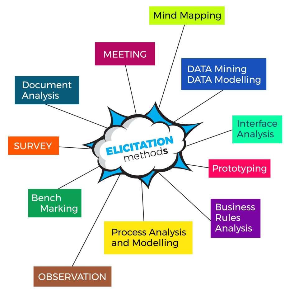 Các phương pháp moi móc thông tin của business analyst