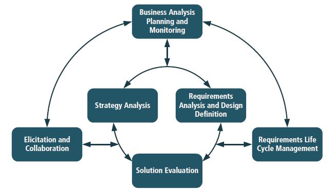 Kỹ năng của Business Analyst