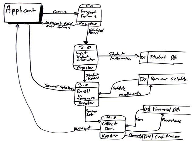 Data Flow Digram