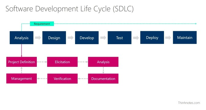 6 bước nhỏ trong bước Analysis trong quy trình làm dự án.