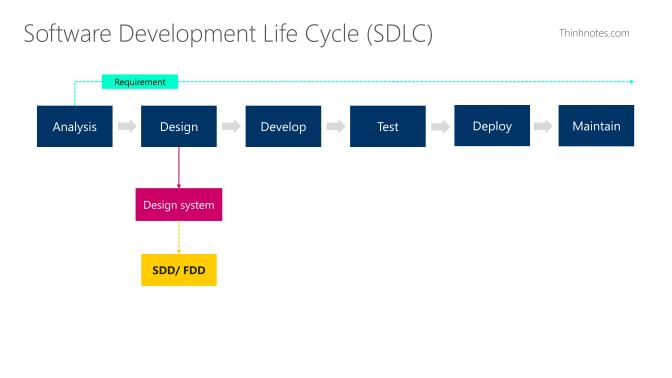 Output của bước Design đối với BA