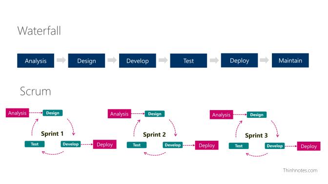Tuy phương pháp triển khai khác nhau, nhưng về cơ bản các bước làm dự án là như nhau.