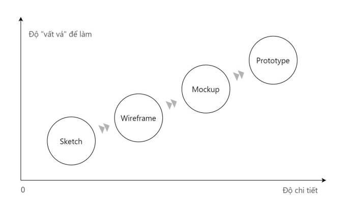 Outline Sketch Wireframe Mockup Prototype là gì?