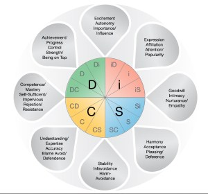 Think Training - Everything DiSC Needs Infograph