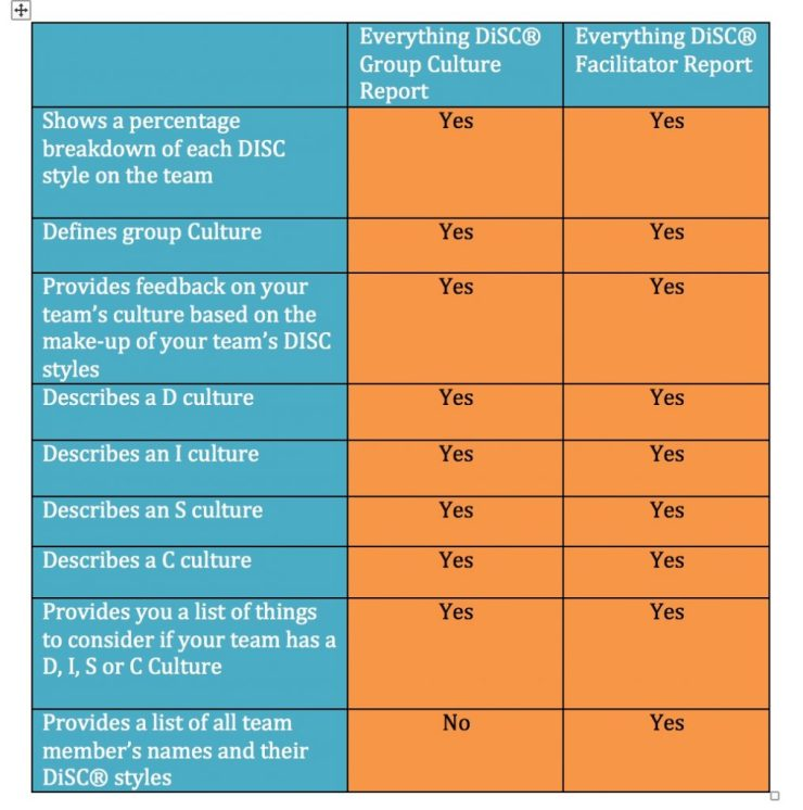 Everything DiSC® profiles at a glance - TH!NK Training