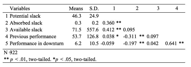 Andreas Gruener and Ingeborg Raastad - Financial Slack Table 1 – Descriptive statistics and correlations. THINK IAFOR