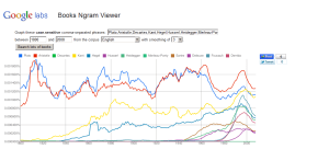 Philosophers in Google Ngram
