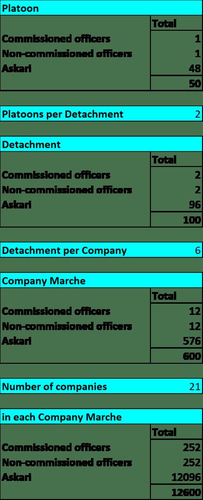 Force Publique organisation