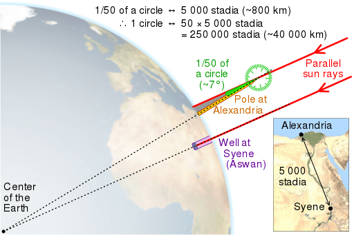 File:Eratosthenes measure of Earth circumference.svg