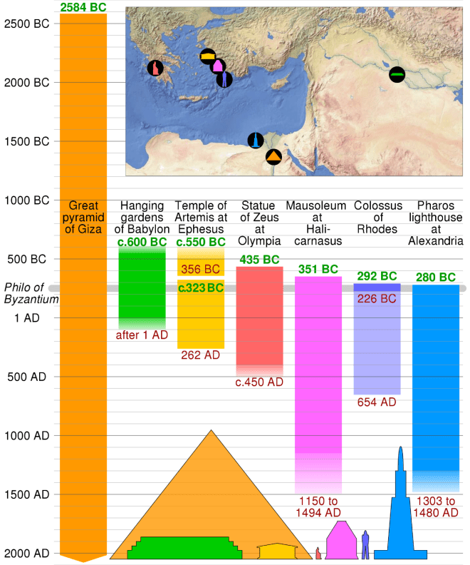 https://upload.wikimedia.org/wikipedia/commons/thumb/8/85/Ancient_seven_wonders_timeline.svg/1920px-Ancient_seven_wonders_timeline.svg.png