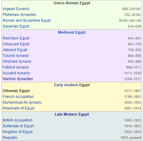 egypt timeline 808 BC - 1953 thinkafrica.net