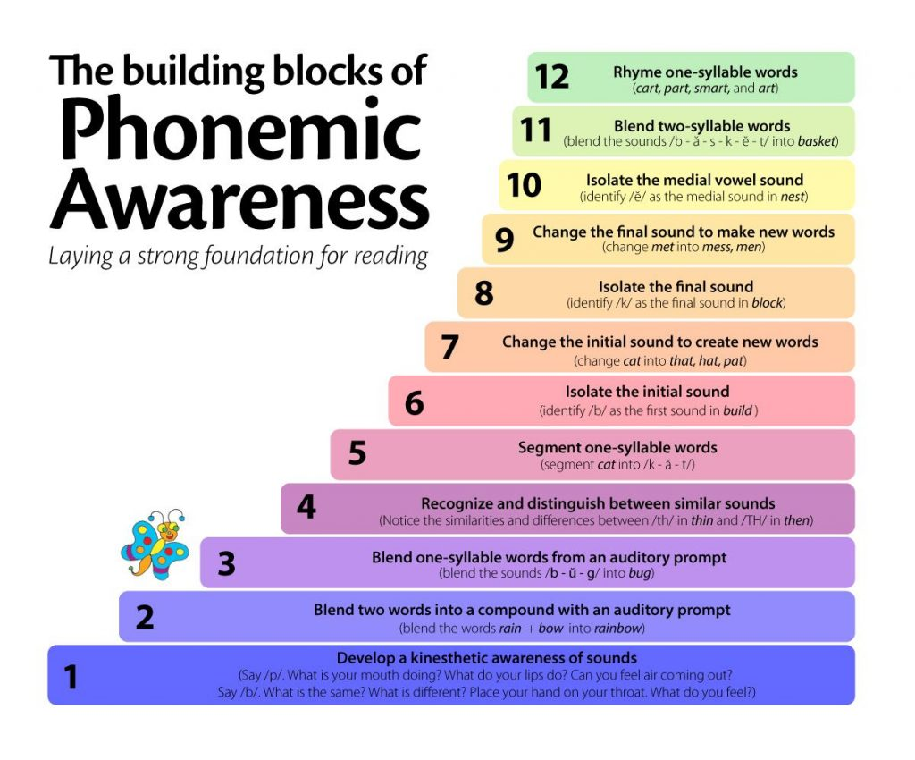 Phonemic Awareness First Steps To Learning How To Read