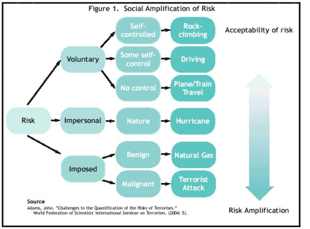 Flow Chart Representing Social Amplification of Risks (Challenges to the Quantification of the Risks of Terrorism)