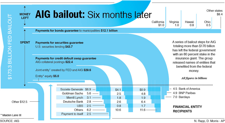 [Image: aig-bailout-infographic.jpg]
