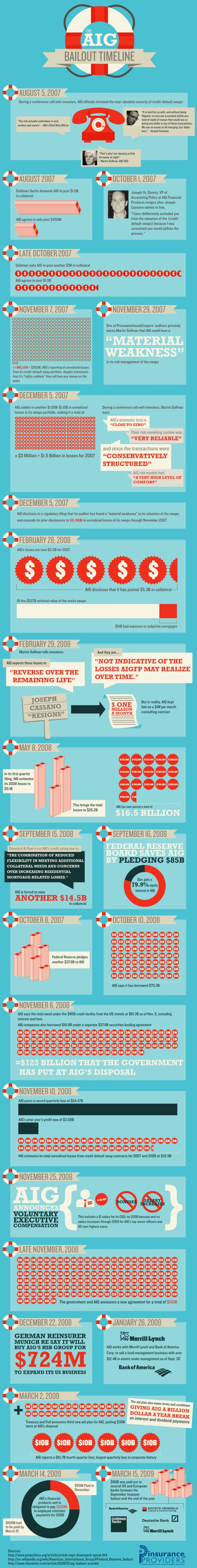 Infographic of Timeline of AIG Bailouts