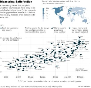 Graph Showing Wealthier Countries Exhibit Greater Life Satisfaction