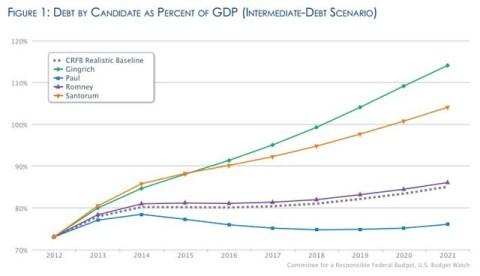 Debt Will Swell Under Top GOP Hopefuls' Tax Plans