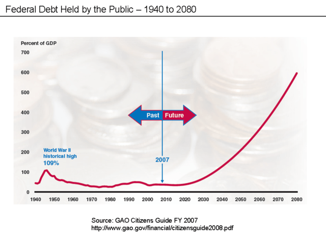 Debt to GDP Forecast Chart. Federal Debt Held by the Public - 1940 to 2080