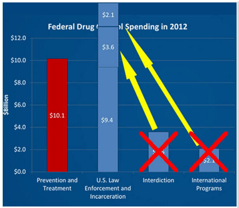federal-drug-control-spending-2012-honest