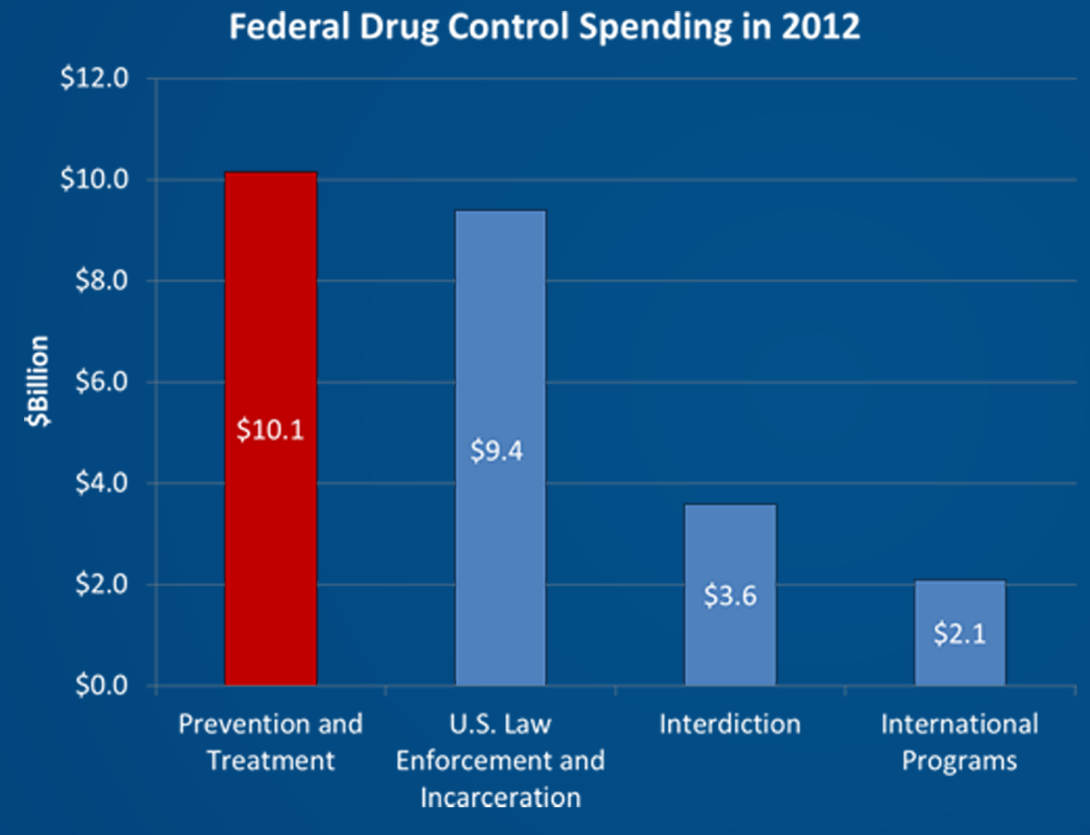 Government Spending Chart 2013