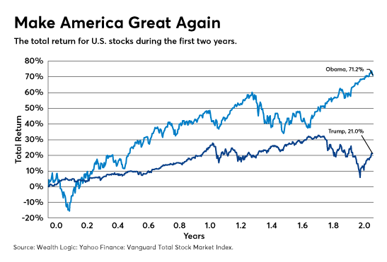 US Stock Market Grew 3 Times Faster Under Obama Than Trump