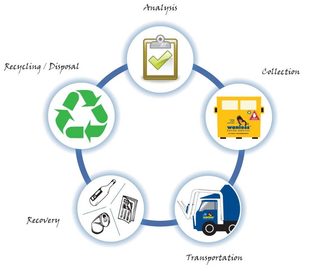 Hazardous Waste Management Think Green Enviro Systems