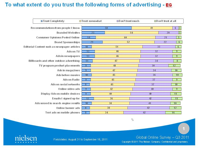 To what extend Egyptians trust forms of advertising