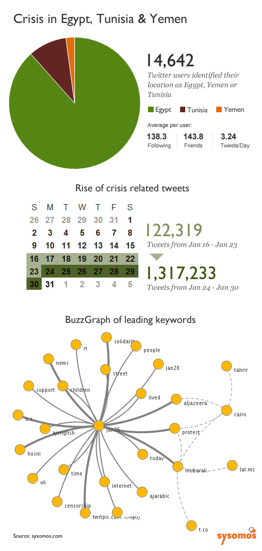 Egypt-Crisis-analyzed a lot of the Egypt-related tweets and mined them for important