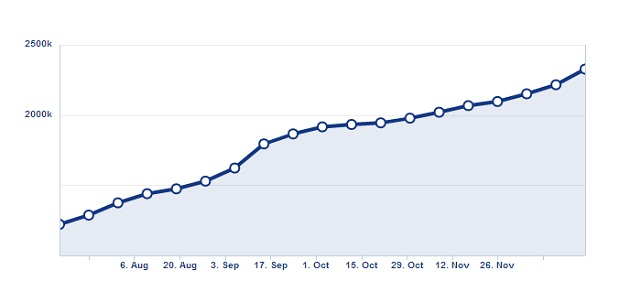 Samsung Egypt fan page progress during 2012