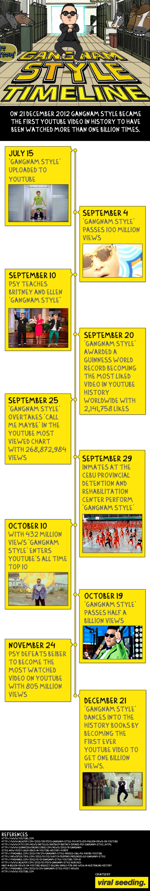 gangnam-style-timeline-infographic
