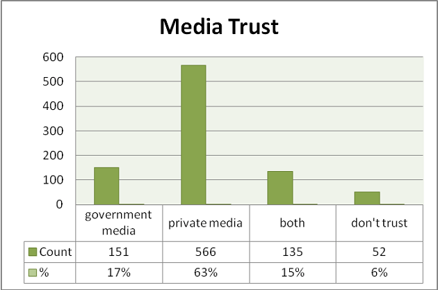 Media trust- Media in Egypt 2012 Survey