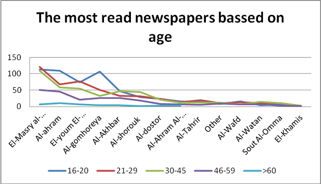 Most read newspapers in Egypt - Media in Egypt 2012 Report