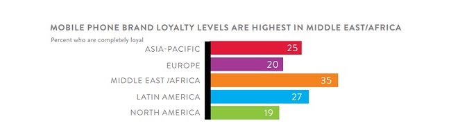 Mobile phone brand loyalty levels highest in MENA- loyalty study by Nielsen