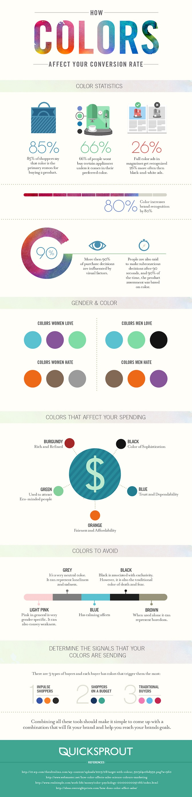 How Colors Affect Conversion Rate Marketing