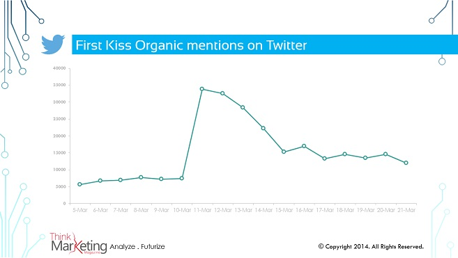 First Kiss Organic mentions on Twitter