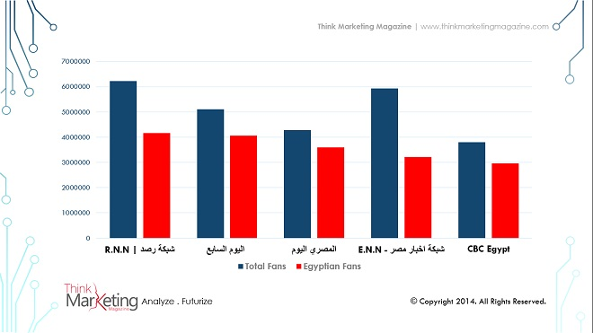 Egypt Top 5 Facebook Fan Pages Statistics