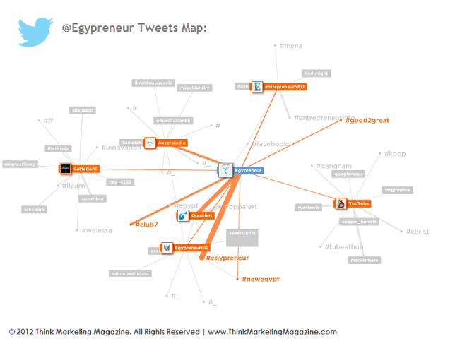 @Egypreneur Tweets and Hashtags Map