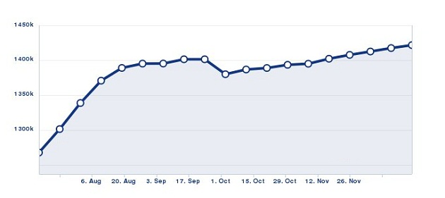 Pepsi Masr fan page progress during 2012