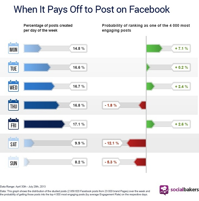 New Study on Facebook Post Engagement