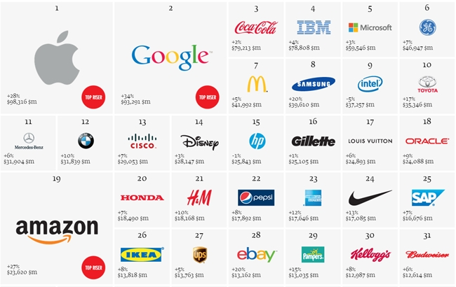 Top 10 World's Most Valuable Brands 2013