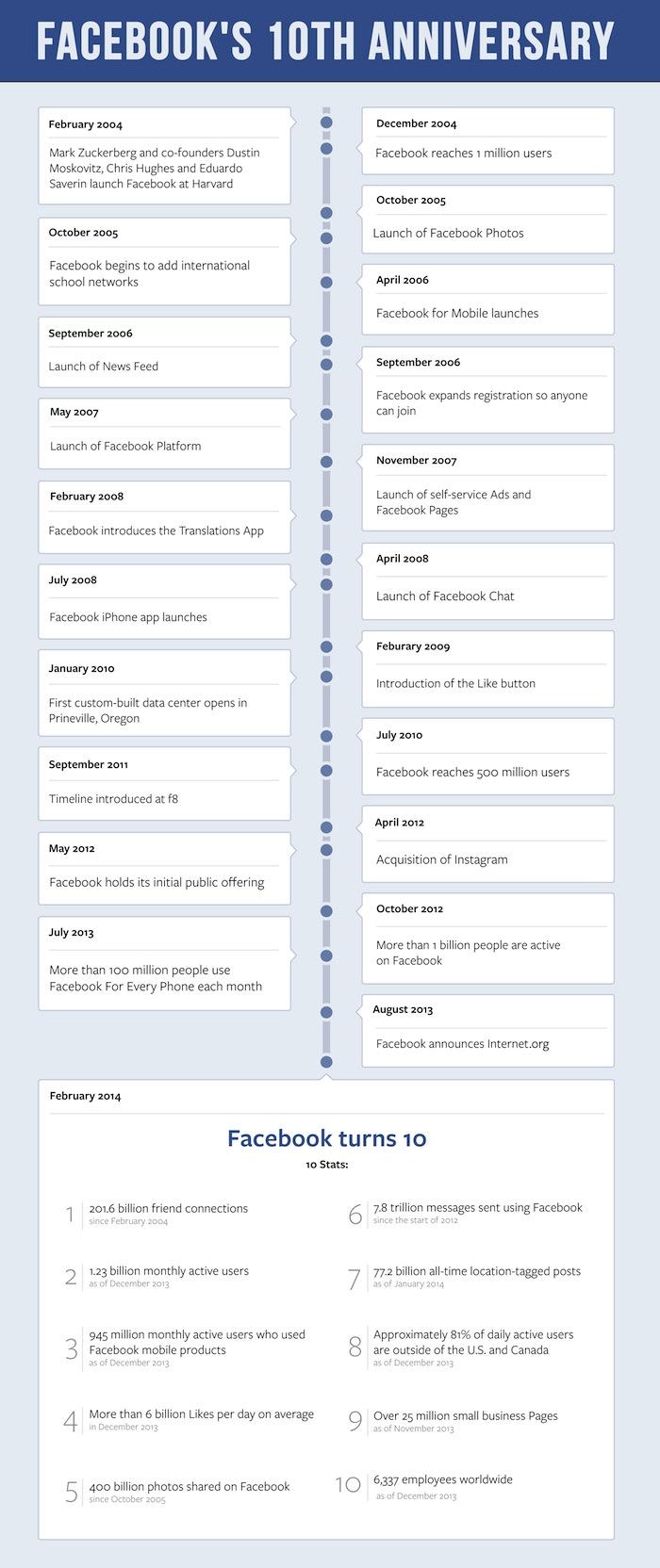 Facebook 10th Timeline- Images courtesy of Facebook.