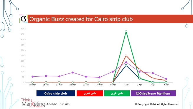 Organic Buzz created for Cairo strip club