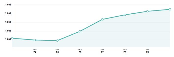 Renault Egypt Facebook Fans Growth