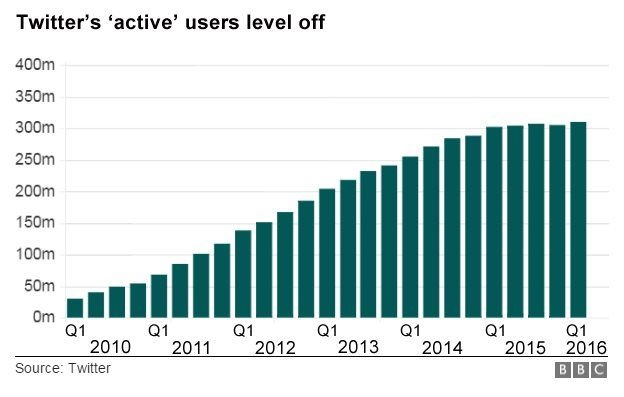 Twitter active users- image via BBC