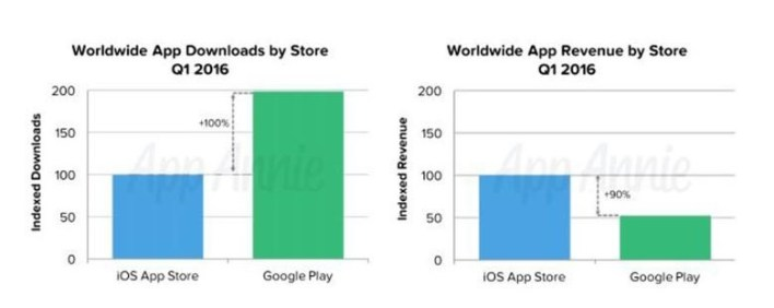 The iOS App Store made 90 per cent more revenue than Google's store over the period, according to analytics company App Annie.