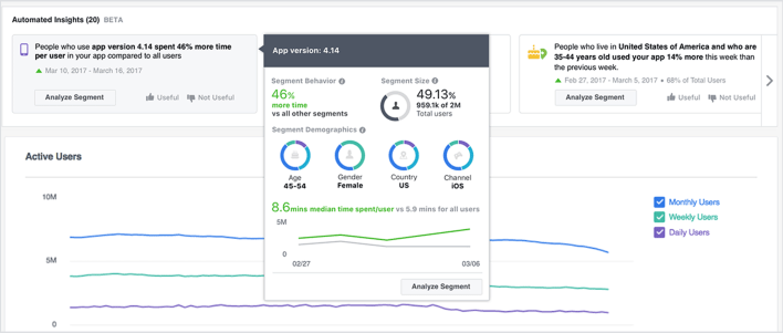 Facebook Analytics Adds Pages Support and Launches Automated Insights