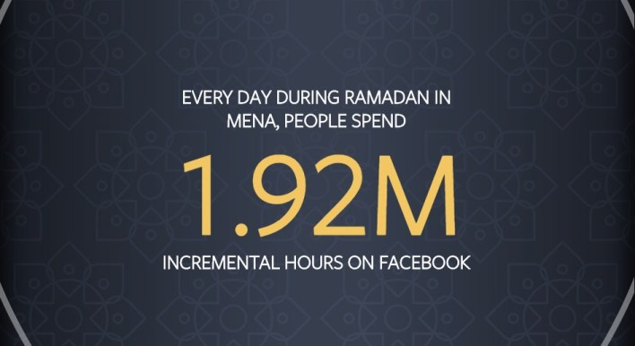 Facebook Ramadan Usage in MENA