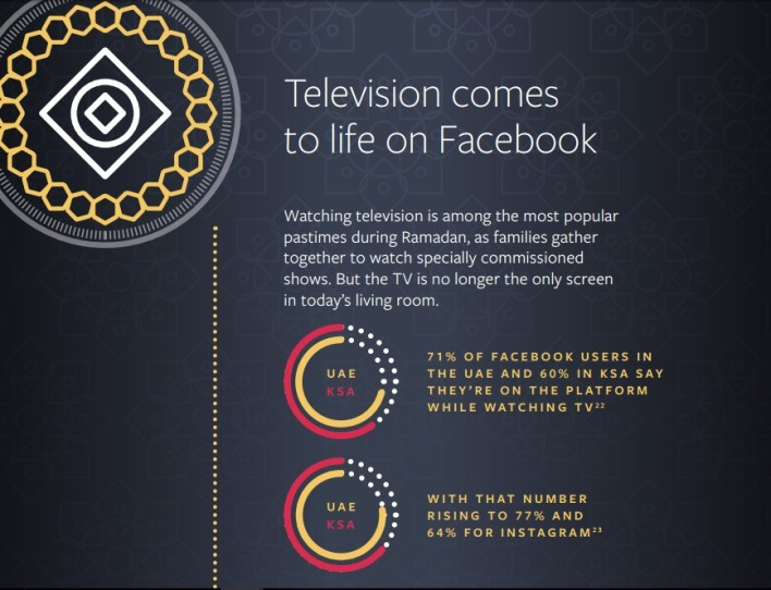 TV comes to life on Facebook