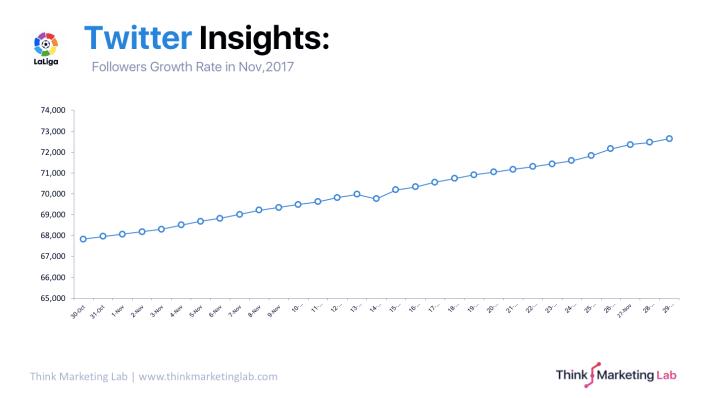 Nov. 2017: @LaLigaAR followers growth on Twitter